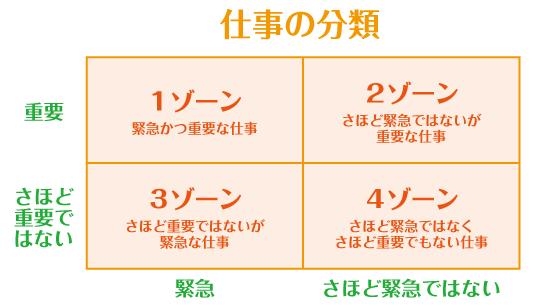 仕事の分類