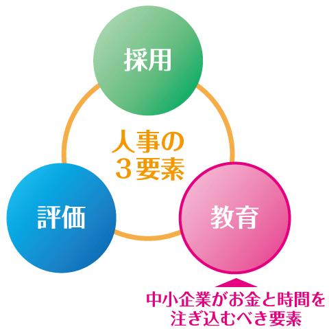 人事の3要素