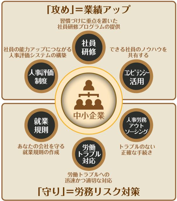 熊谷綜合労務事務所コンセプト